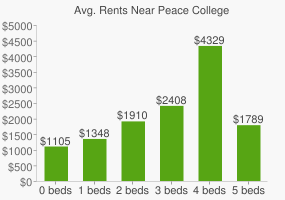 Graph of average rent prices for Peace College