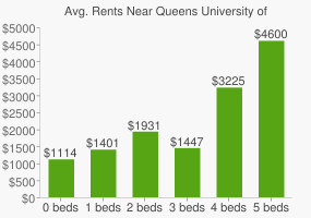 Graph of average rent prices for Queens University of Charlotte