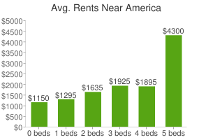 Graph of average rent prices for America