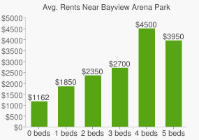 Graph of average rent prices for Bayview Arena Park