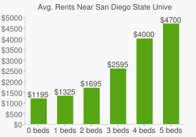 Graph of average rent prices for San Diego State University