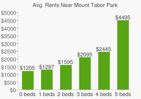Graph of average rent prices for Mount Tabor Park