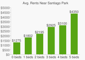 Graph of average rent prices for Santiago Park