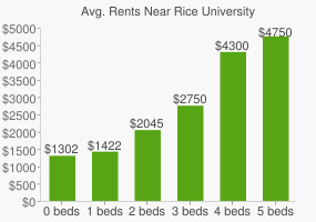 Graph of average rent prices for Rice University