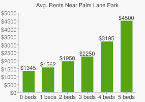Graph of average rent prices for Palm Lane Park