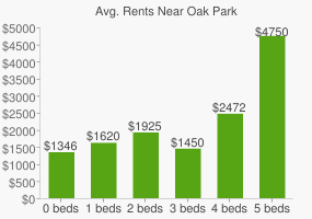 Graph of average rent prices for Oak Park & River Forest High School
