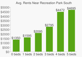 Graph of average rent prices for Recreation Park South