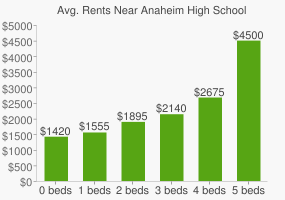 Graph of average rent prices for Anaheim High School