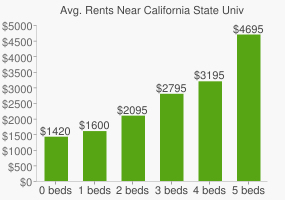 Graph of average rent prices for California State University - Long Beach