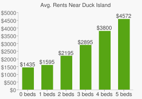 Graph of average rent prices for Duck Island