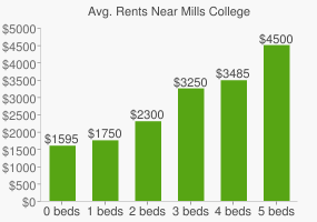Graph of average rent prices for Mills College