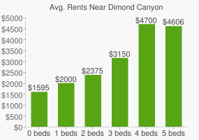 Graph of average rent prices for Dimond Canyon