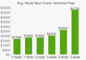 Graph of average rent prices for Crane Technical Prep High School