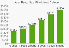 Graph of average rent prices for Pine Manor College