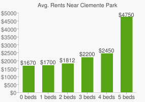 Graph of average rent prices for Clemente Park