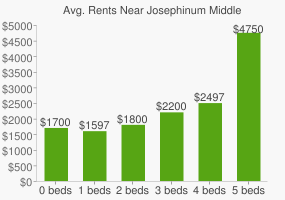 Graph of average rent prices for Josephinum Middle & High School
