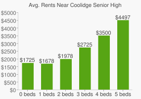 Graph of average rent prices for Coolidge Senior High School