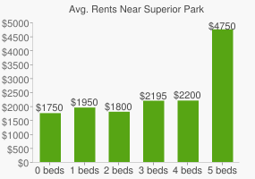 Graph of average rent prices for Superior Park