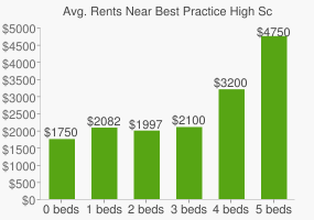 Graph of average rent prices for Best Practice High School