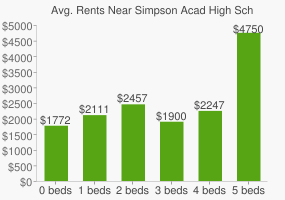 Graph of average rent prices for Simpson Acad High School for Young Women