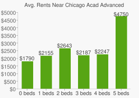 Graph of average rent prices for Chicago Acad Advanced Technical High School