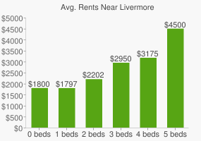 Graph of average rent prices for Livermore