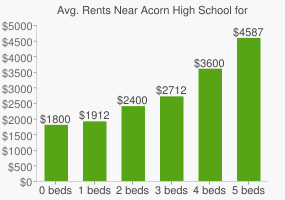 Graph of average rent prices for Acorn High School for Social Justice
