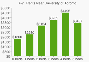 Graph of average rent prices for University of Toronto