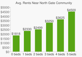 Graph of average rent prices for North Gate Community Park