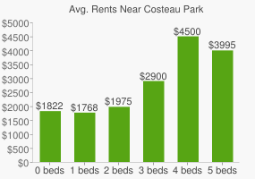 Graph of average rent prices for Costeau Park