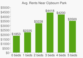 Graph of average rent prices for Clybourn Park