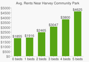 Graph of average rent prices for Harvey Community Park