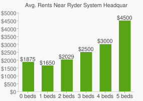 Graph of average rent prices for Ryder System Headquarters