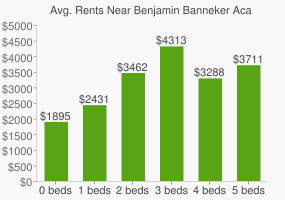 Graph of average rent prices for Benjamin Banneker Academy High School