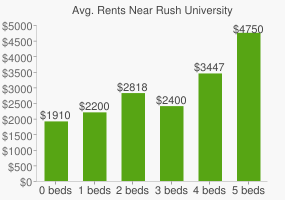 Graph of average rent prices for Rush University