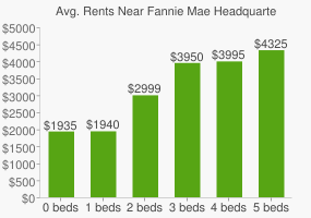 Graph of average rent prices for Fannie Mae Headquarters