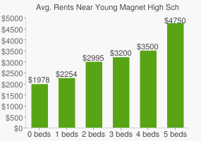 Graph of average rent prices for Young Magnet High School