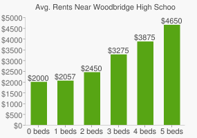 Graph of average rent prices for Woodbridge High School