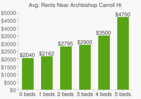 Graph of average rent prices for Archbishop Carroll High School