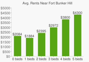 Graph of average rent prices for Fort Bunker Hill