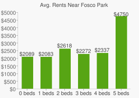 Graph of average rent prices for Fosco Park