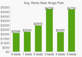 Graph of average rent prices for Arrigo Park