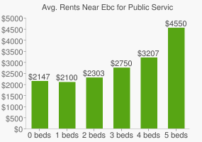 Graph of average rent prices for Ebc for Public Service-Bushwick High School