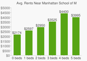 Graph of average rent prices for Manhattan School of Music