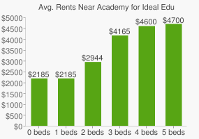 Graph of average rent prices for Academy for Ideal Education Middle/High School