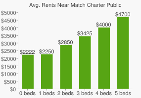 Graph of average rent prices for Match Charter Public High School
