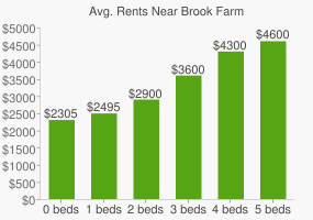 Graph of average rent prices for Brook Farm