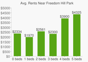 Graph of average rent prices for Freedom Hill Park