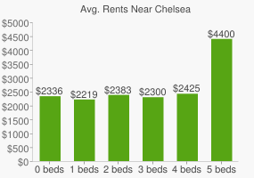 Graph of average rent prices for Chelsea