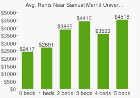 Graph of average rent prices for Samuel Merritt University